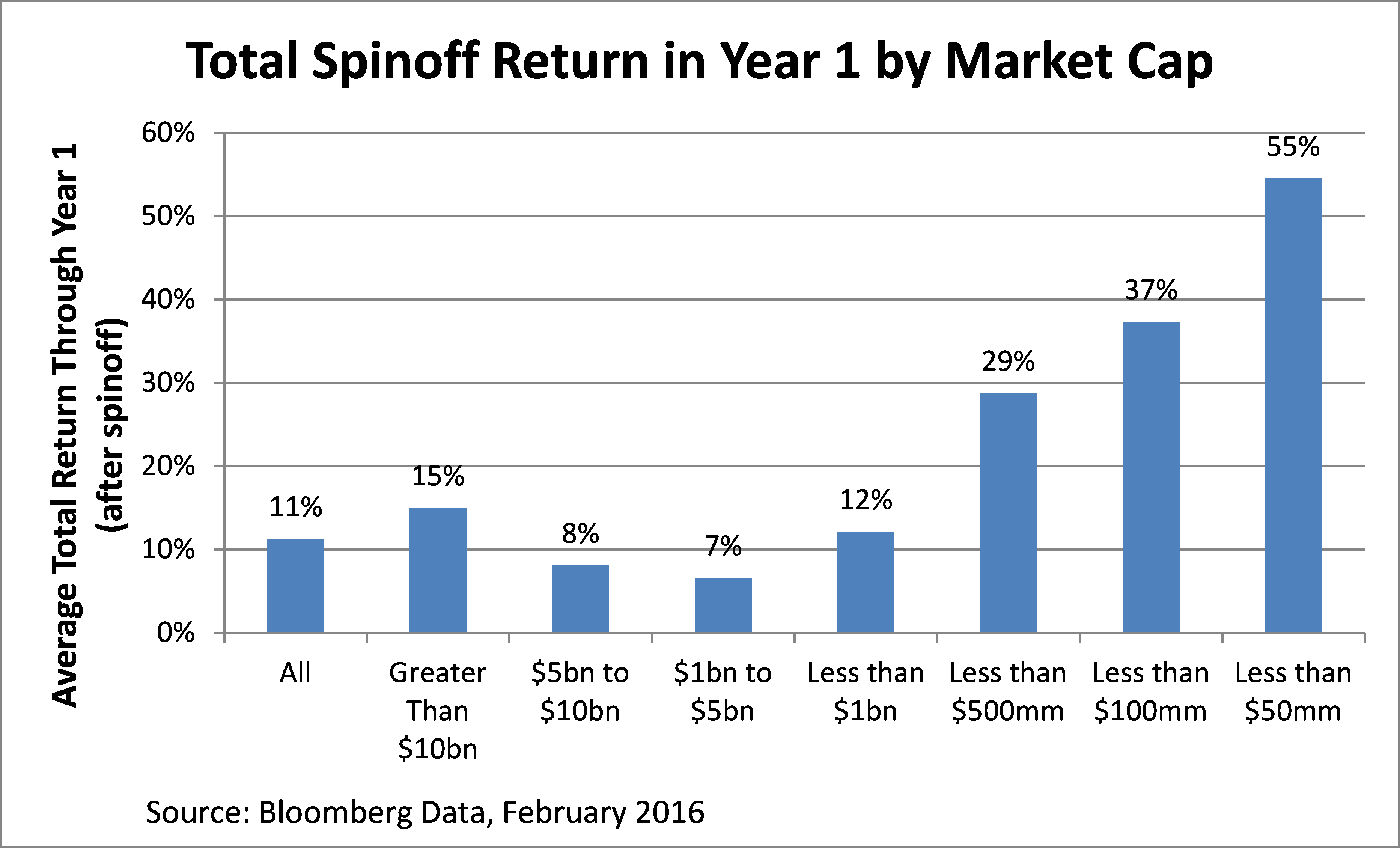 stock spinoff 1 year performance by market cap