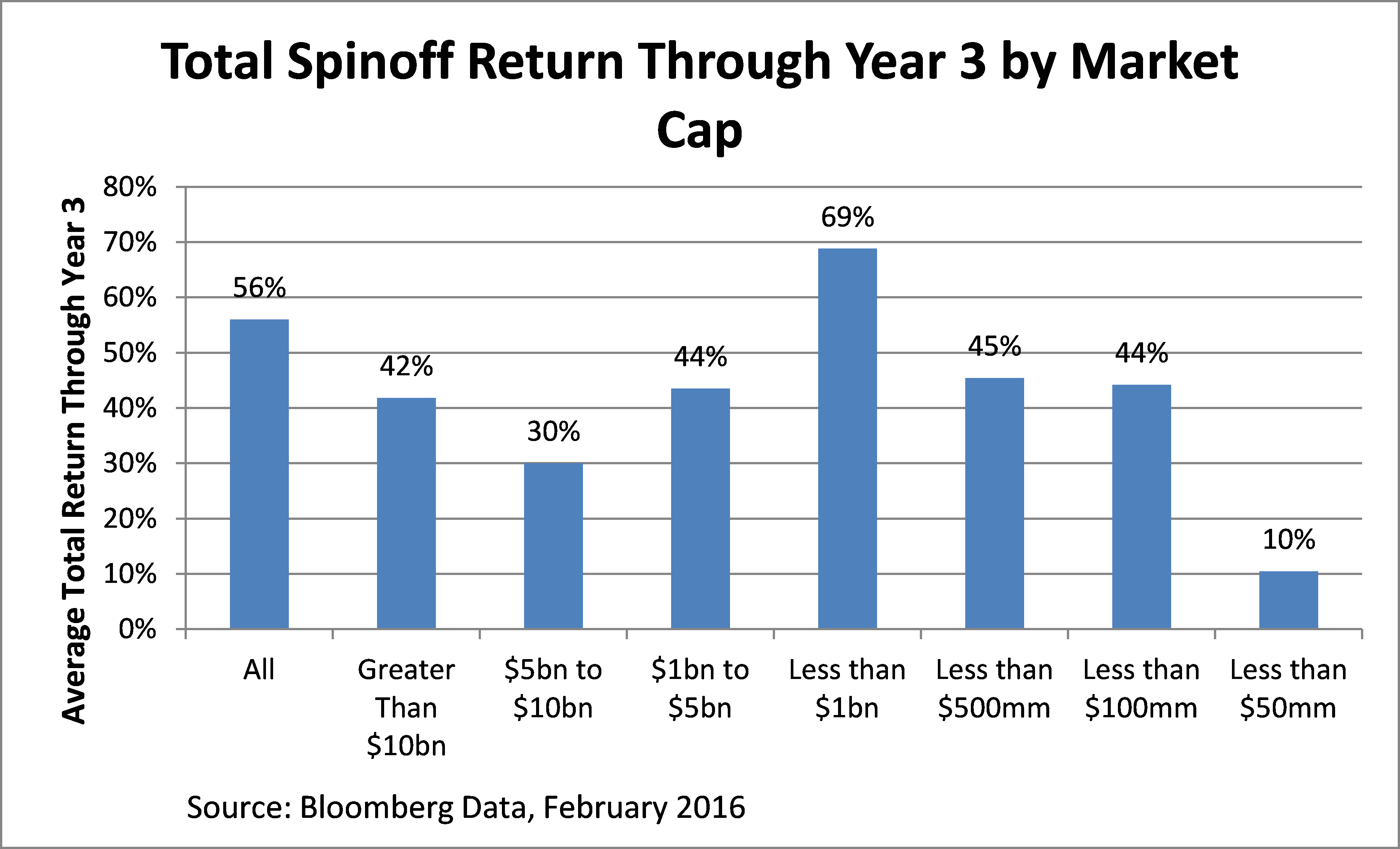 spinoff 3 year performance by market cap