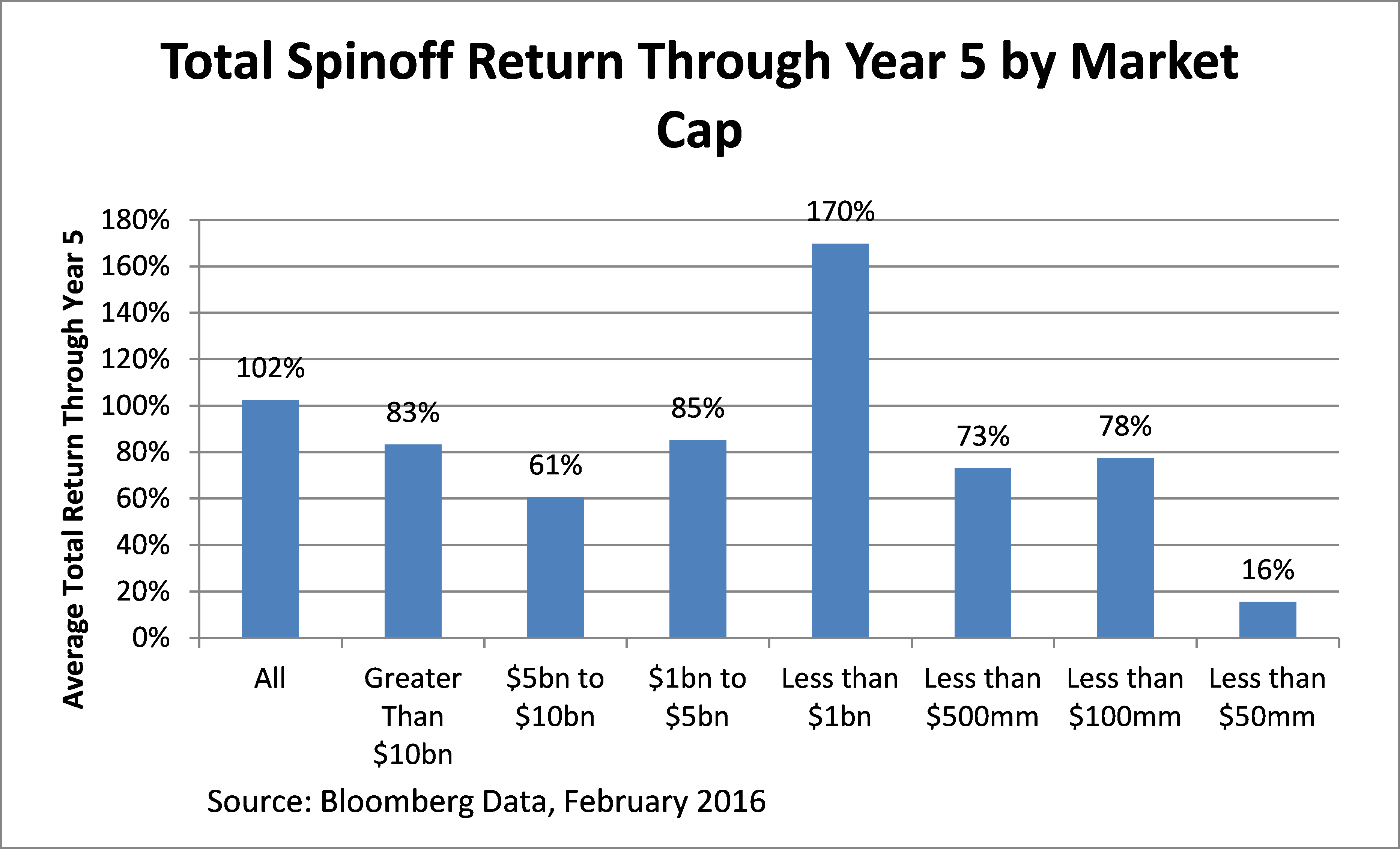 spinoff 5 year performance by market cap