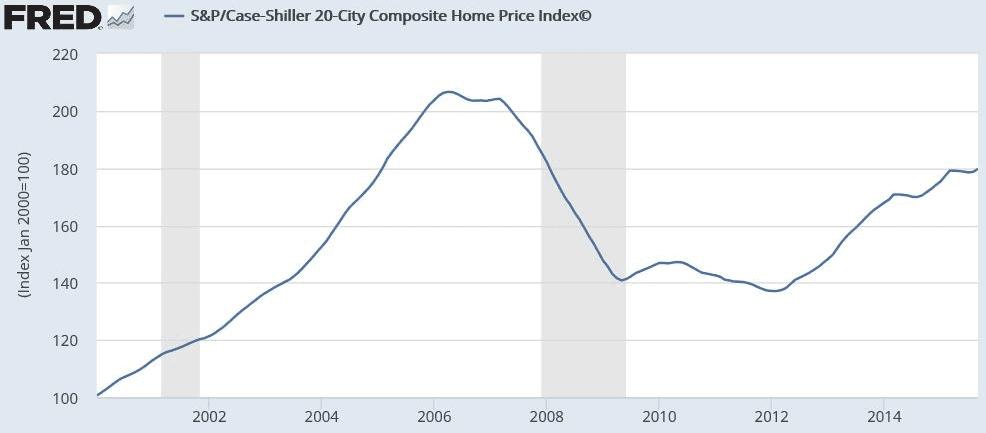 AFI - Case Shiller Index