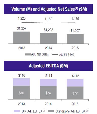 AFI - EBITDA and Revenue trending down