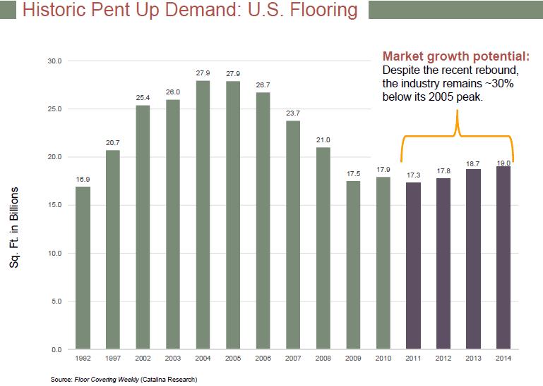 AFI - Flooring Market