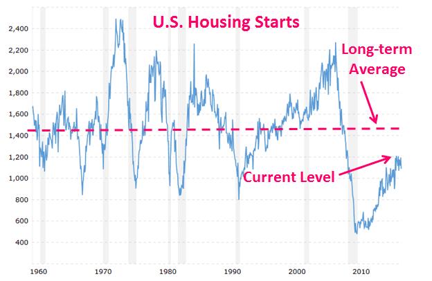 AFI - Housing Starts