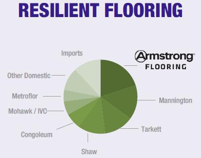 AFI - Resilient Flooring 2