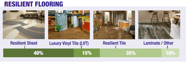 AFI - Resilient Flooring