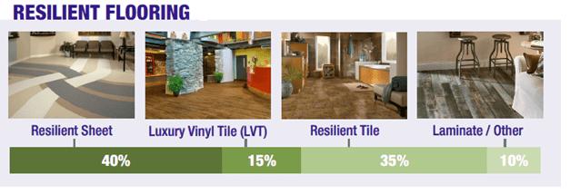 AFI - Resilient Flooring