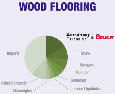 AFI - Wood Flooring 2