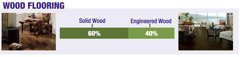 AFI - Wood Flooring