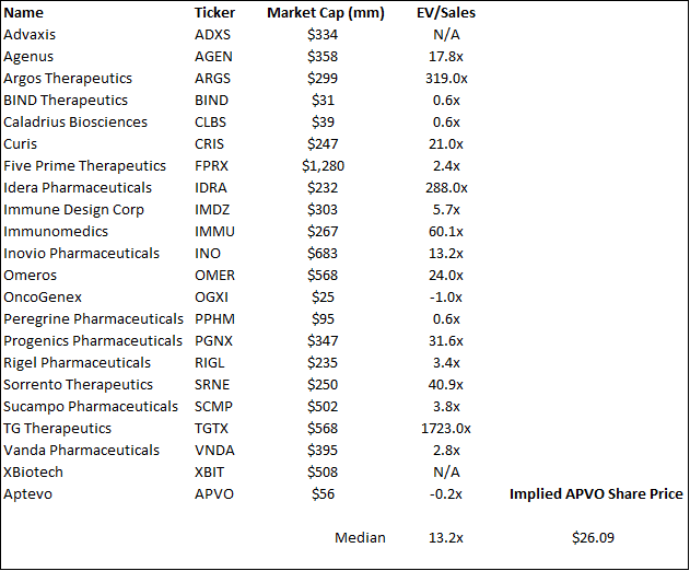 aptevo-ev-to-revenue