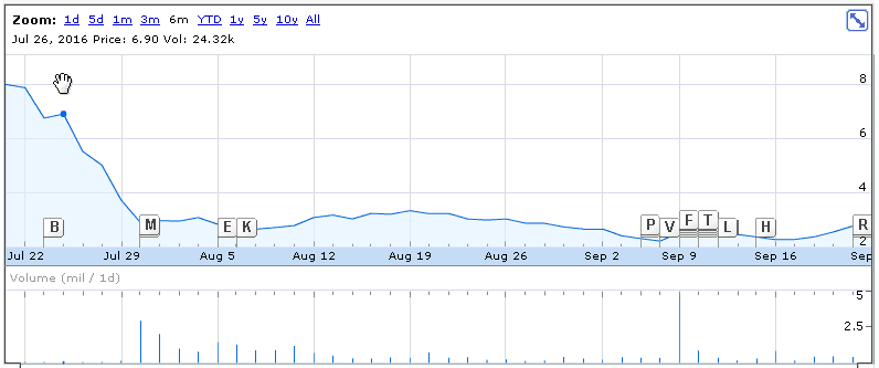 aptevo-google-chart