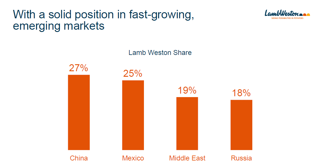 lamb-weston-spinoff-em-market-share