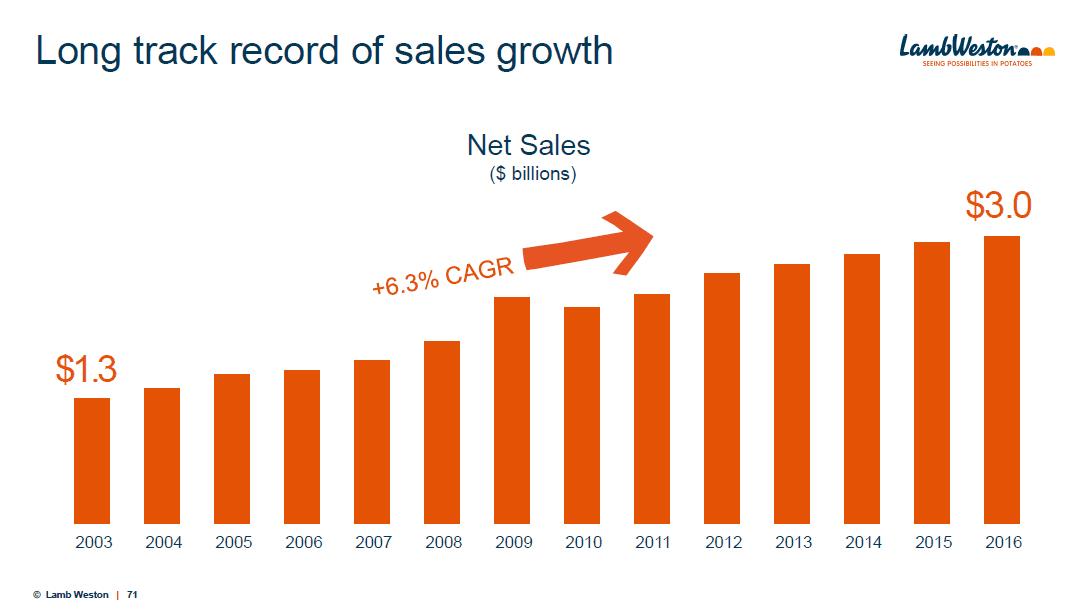 lamb-weston-spinoff-sales-growth