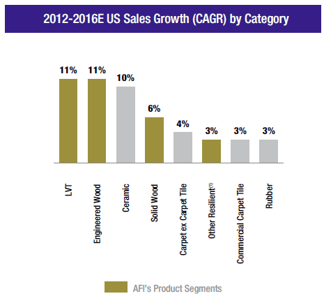 afi-sales-growth-by-category