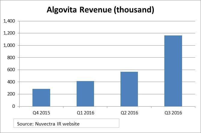 algovita-revenue