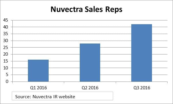 nuvectra-sales-force