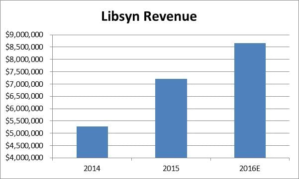 lsyn-annual-revenue
