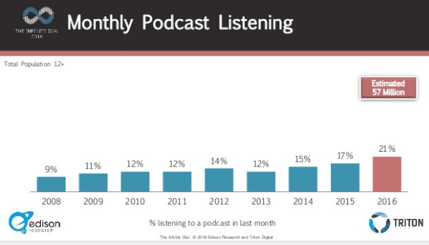 lsyn-monthly-podcast-listening