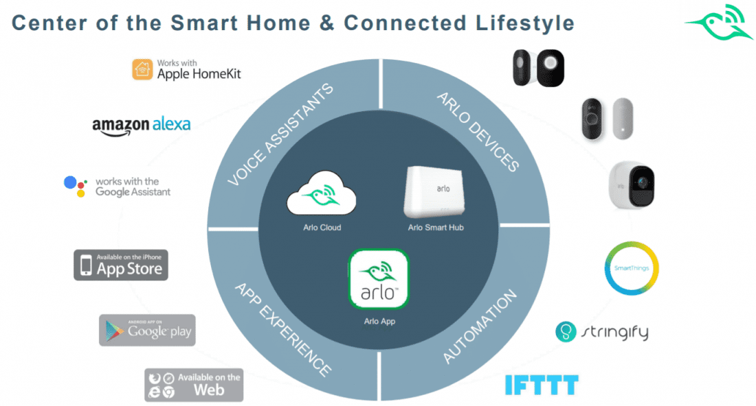 Arlo: A Cheap Way to Play The Connected Home Theme? – Stock
